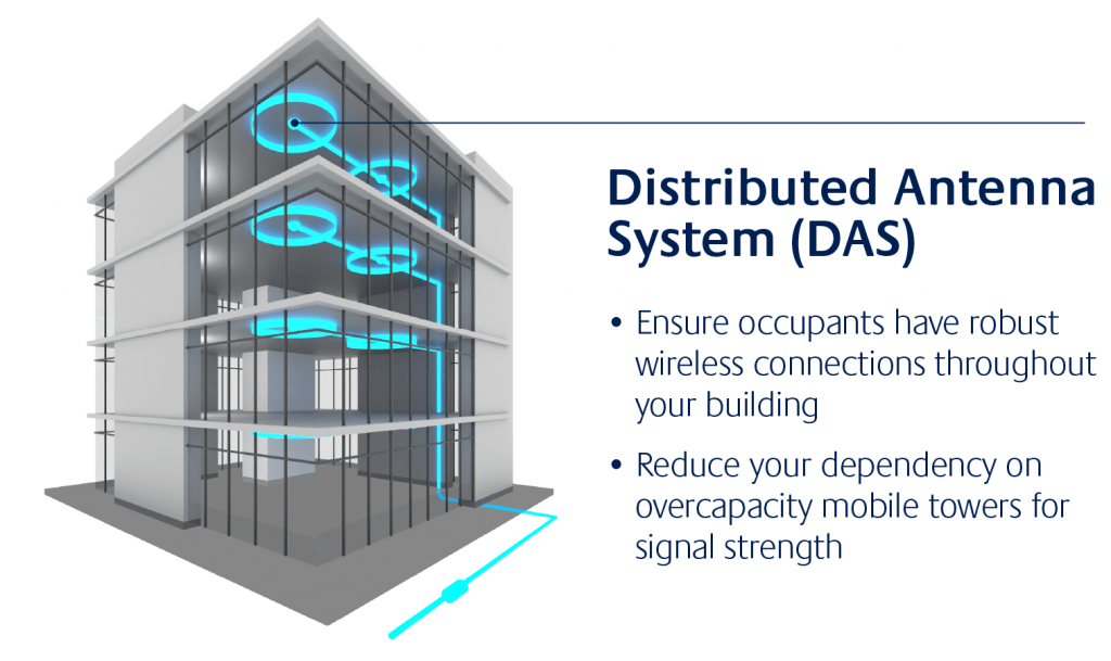 Distributed Antenna Systems | Active and Passive | PON Projects